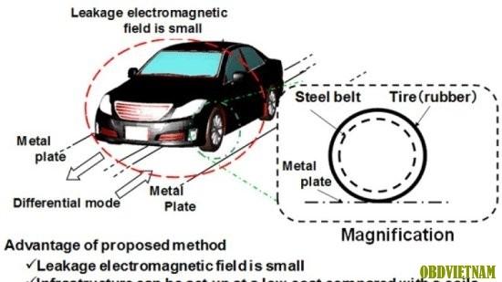 Sắp có ô tô chạy điện không cần pin trên đường phố